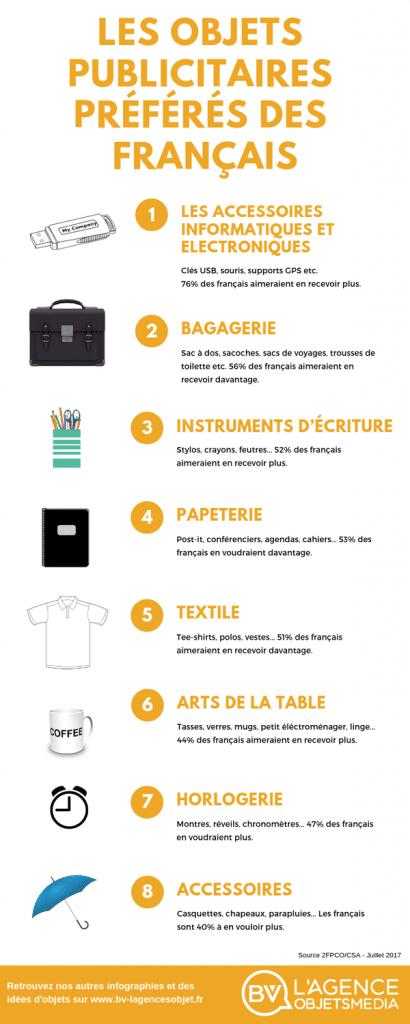 objets publicitaires préférés des français